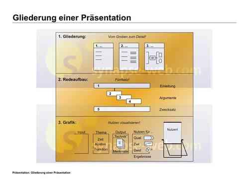 Illustrationen - Präsentation - Gliederung einer Präsentation