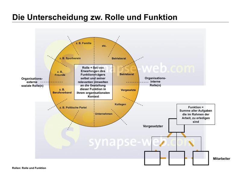 Illustrationen - Führung - Die Unterscheidung zw. Rolle und Funktion